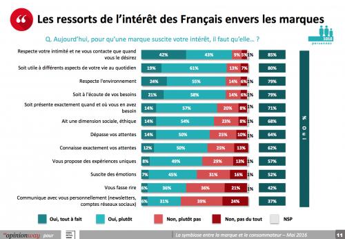 L'intérêt des français pour les marques