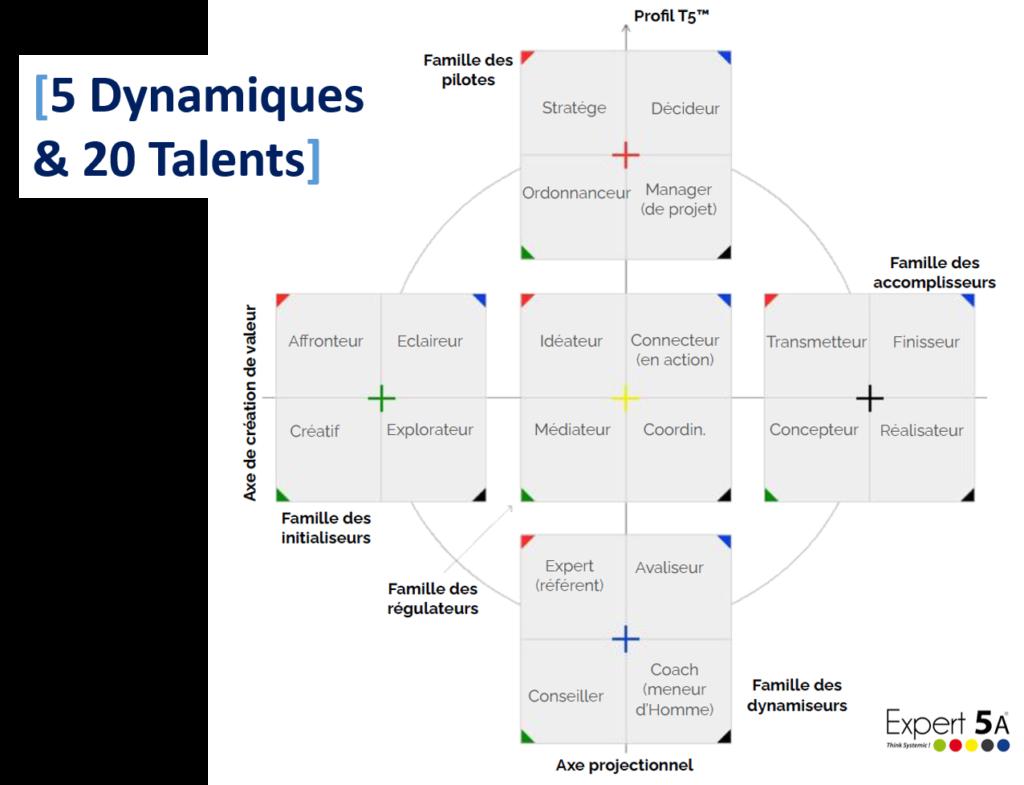 5 familles de talents map & match